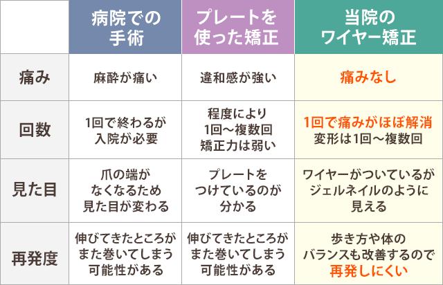 3つの施術法のメリット・デメリット比較表